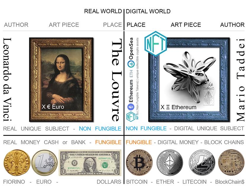 NFT scheme Digital Art and digital coins - Mario taddei Neoart3 ENG 840